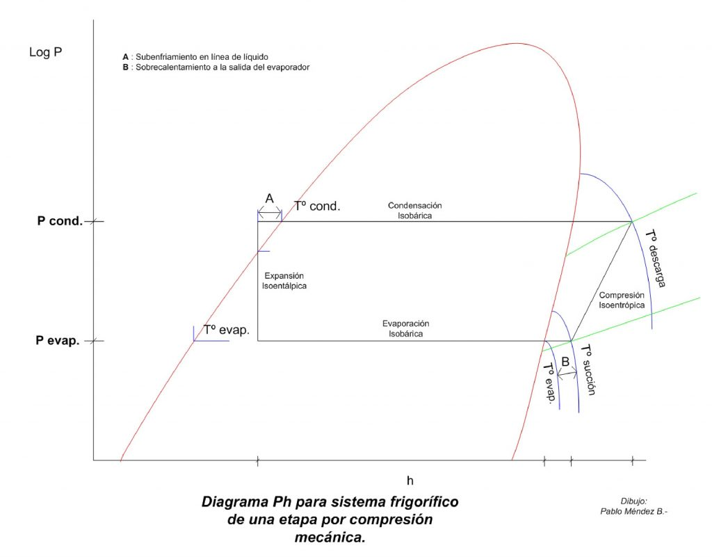 Diagrama de Ph - Refrigeración industrial